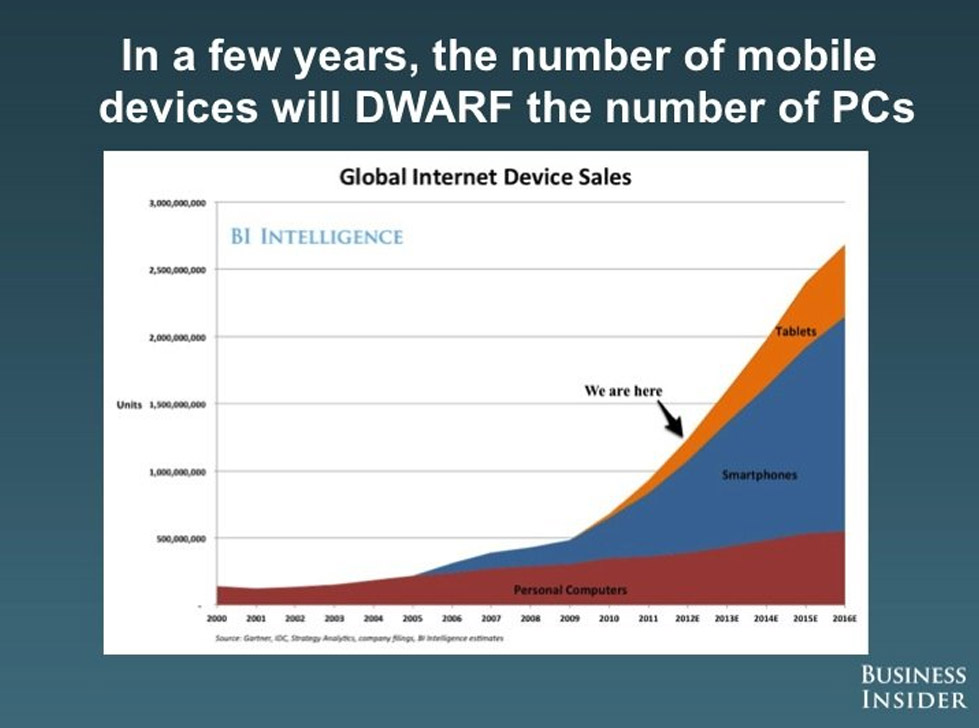 The Future of Mobiles, Smartphones, Tablets..